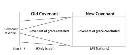 1689 Federalist Covenant Theology Diagram